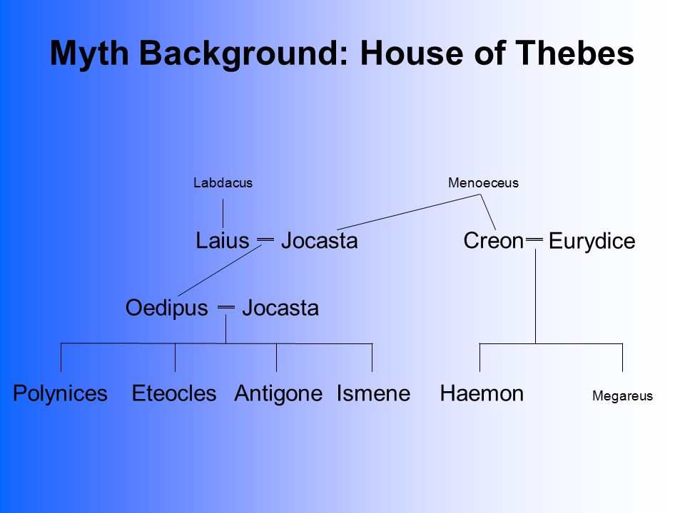 Myth Background: House of Thebes Labdacus OedipusJocasta PolynicesEteoclesIsmeneAntigone Menoeceus LaiusJocastaCreon Eurydice Megareus Haemon