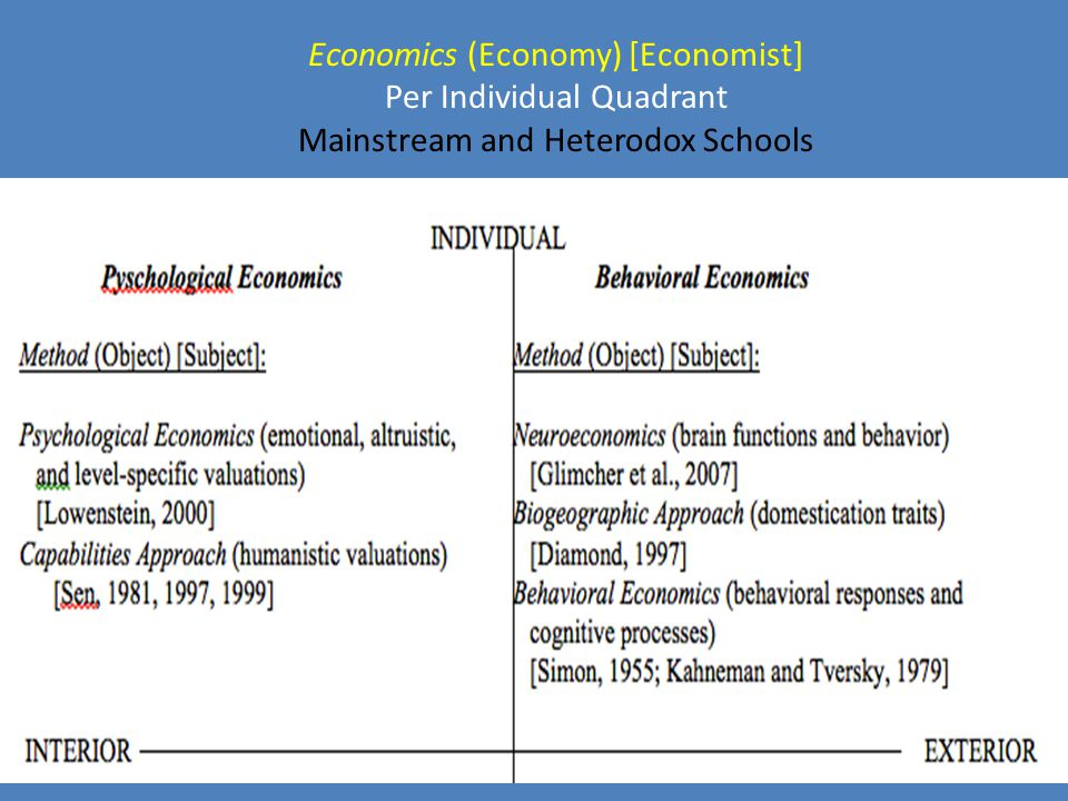 Economics (Economy) [Economist] Per Individual Quadrant Mainstream and Heterodox Schools