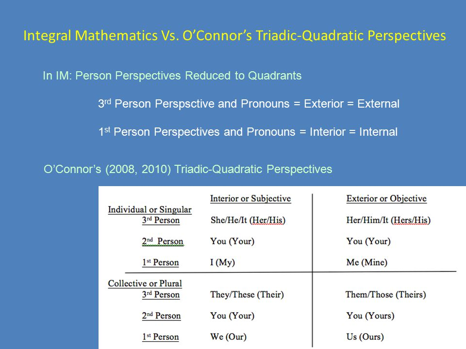 Integral Mathematics Vs. O'Connor's Triadic-Quadratic Perspectives In IM: Person Perspectives Reduced to Quadrants 3 rd Person Perspsctive and Pronoun