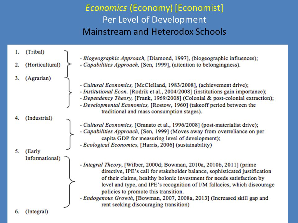 Economics (Economy) [Economist] Per Level of Development Mainstream and Heterodox Schools