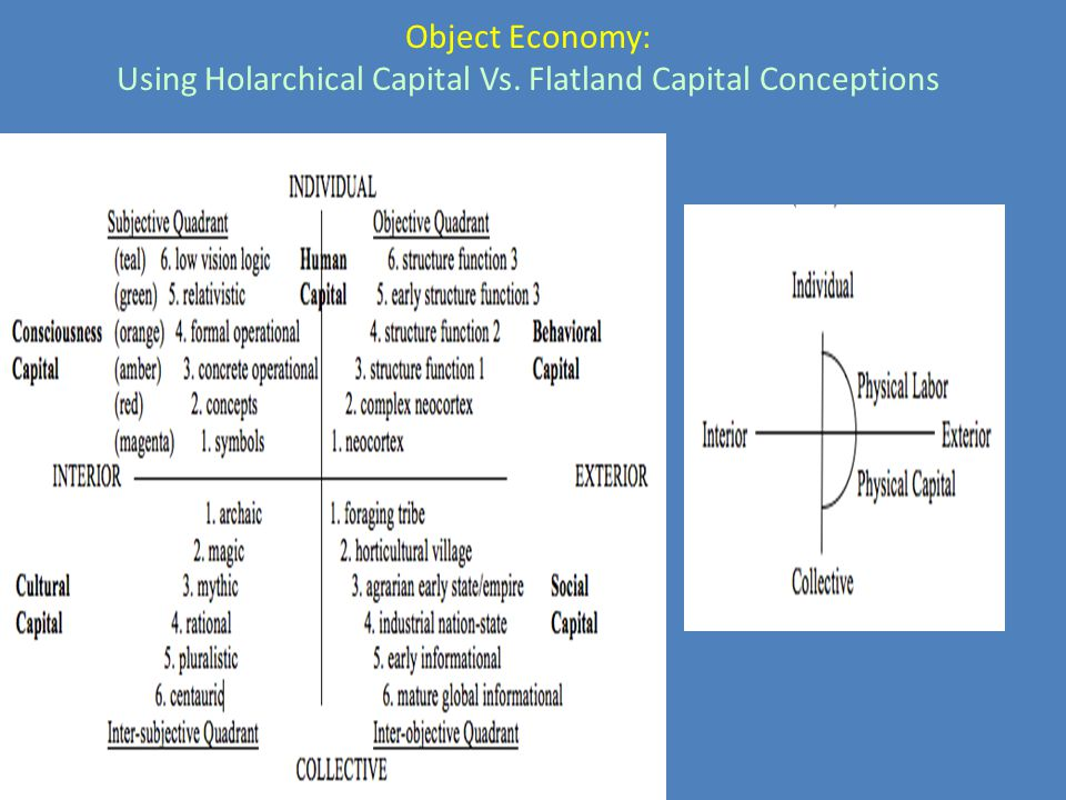 Object Economy: Using Holarchical Capital Vs. Flatland Capital Conceptions