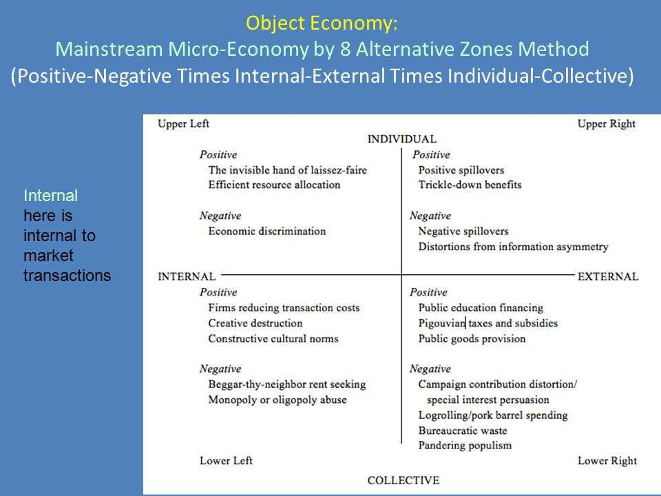 Object Economy: Mainstream Micro-Economy by 8 Alternative Zones Method (Positive-Negative Times Internal-External Times Individual-Collective) Interna