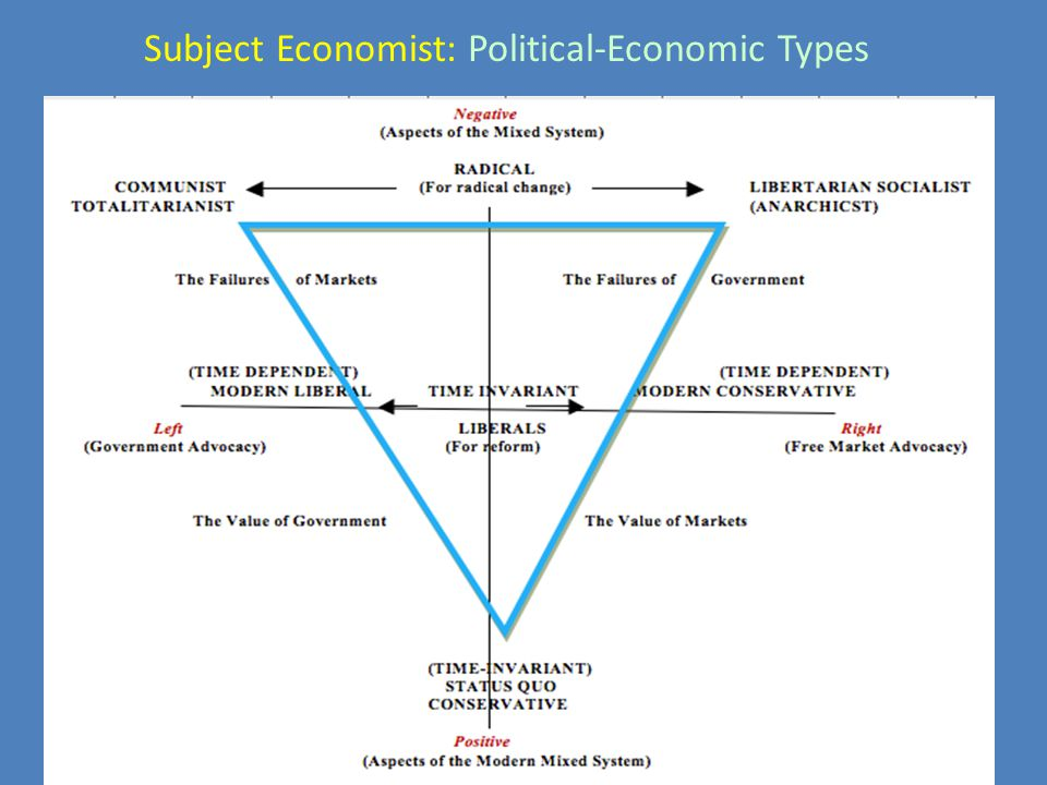 Subject Economist: Political-Economic Types
