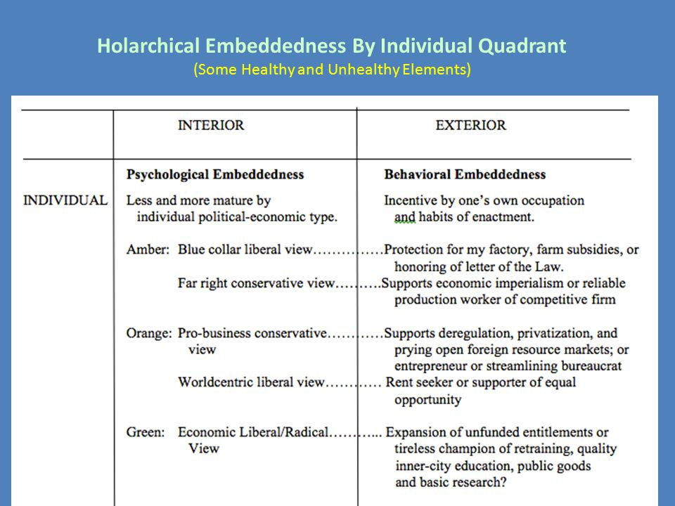 Holarchical Embeddedness By Individual Quadrant (Some Healthy and Unhealthy Elements)