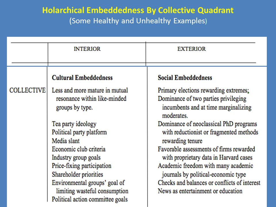 Holarchical Embeddedness By Collective Quadrant (Some Healthy and Unhealthy Examples )