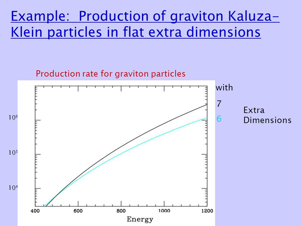 Example: Production of graviton Kaluza- Klein particles in flat extra dimensions Production rate for graviton particles 10 4 10 5 10 6 with 7 Extra Dimensions 6