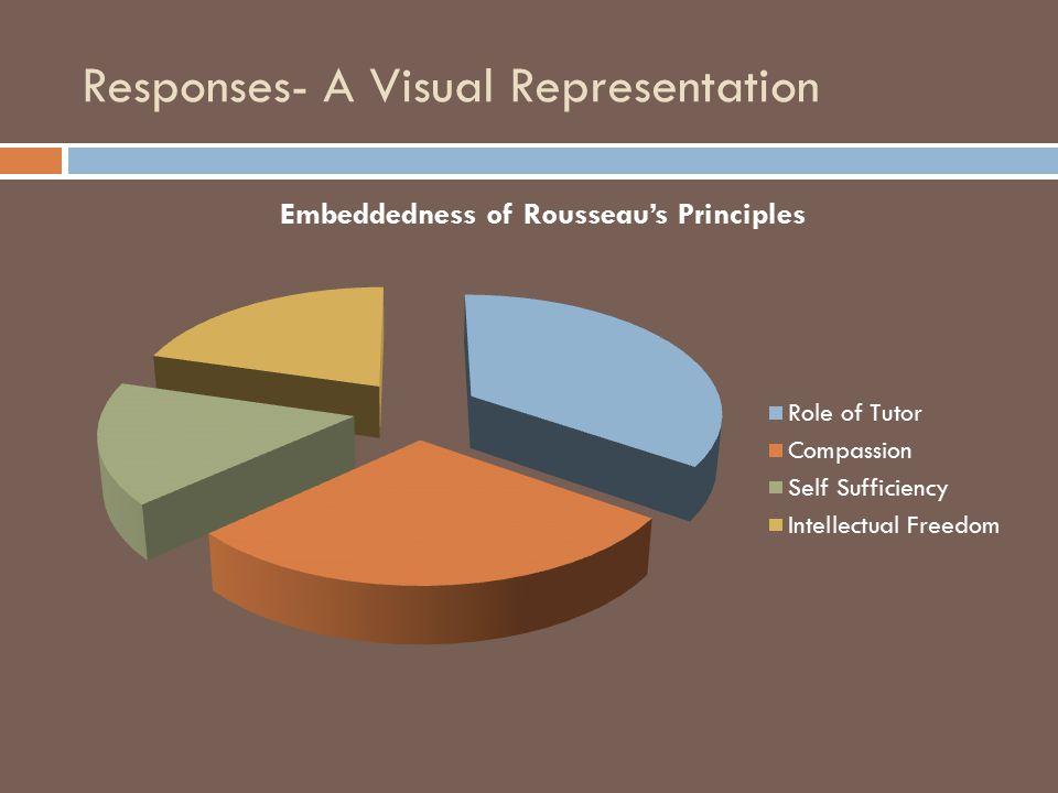 Responses- A Visual Representation