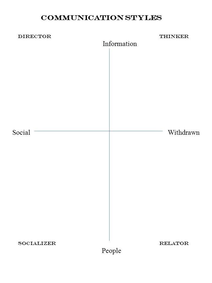 Communication Styles SocializerRelator People DirectorThinker Information SocialWithdrawn
