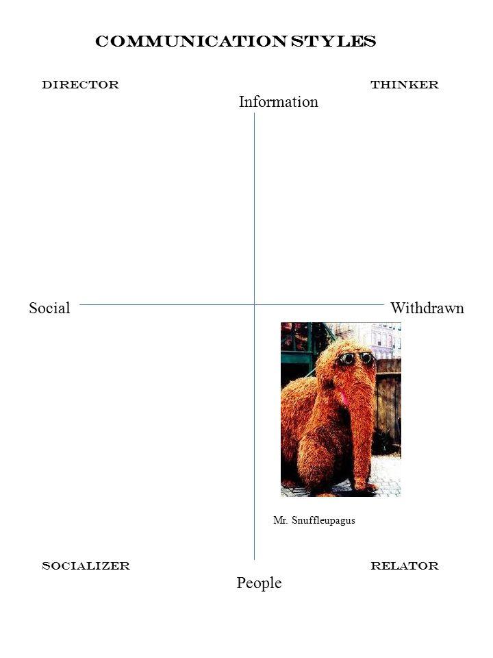 Communication Styles SocializerRelator People DirectorThinker Information SocialWithdrawn Mr.