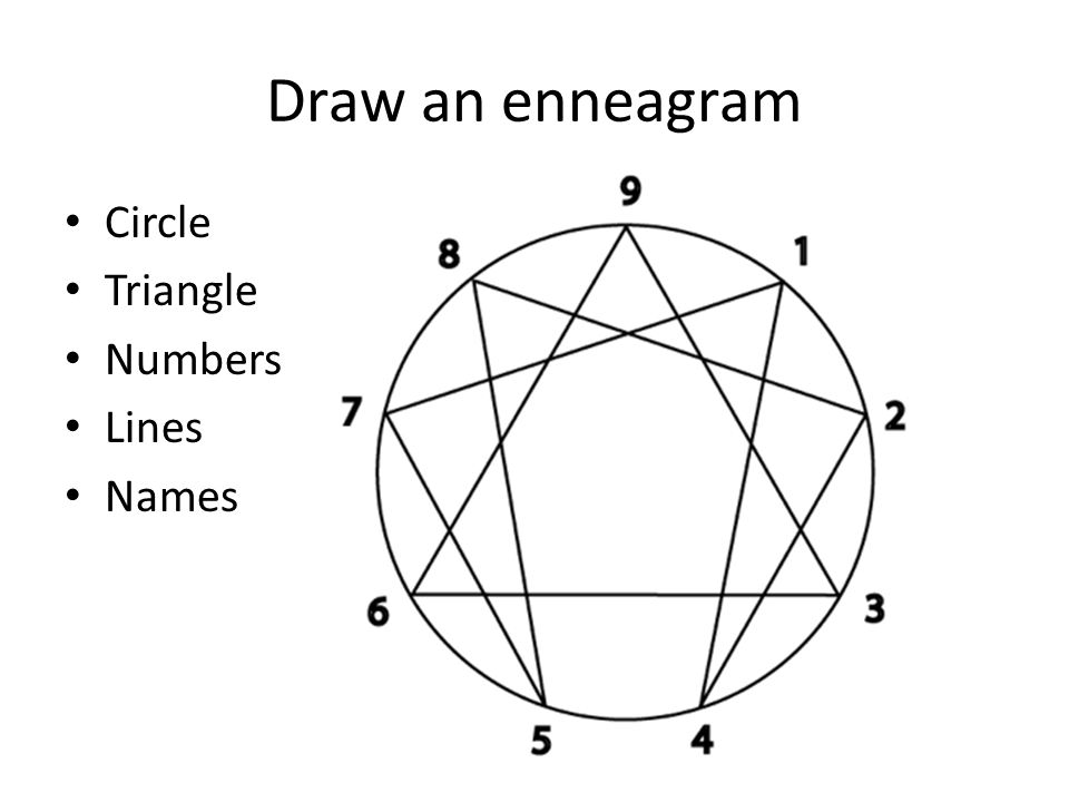 Draw an enneagram Circle Triangle Numbers Lines Names