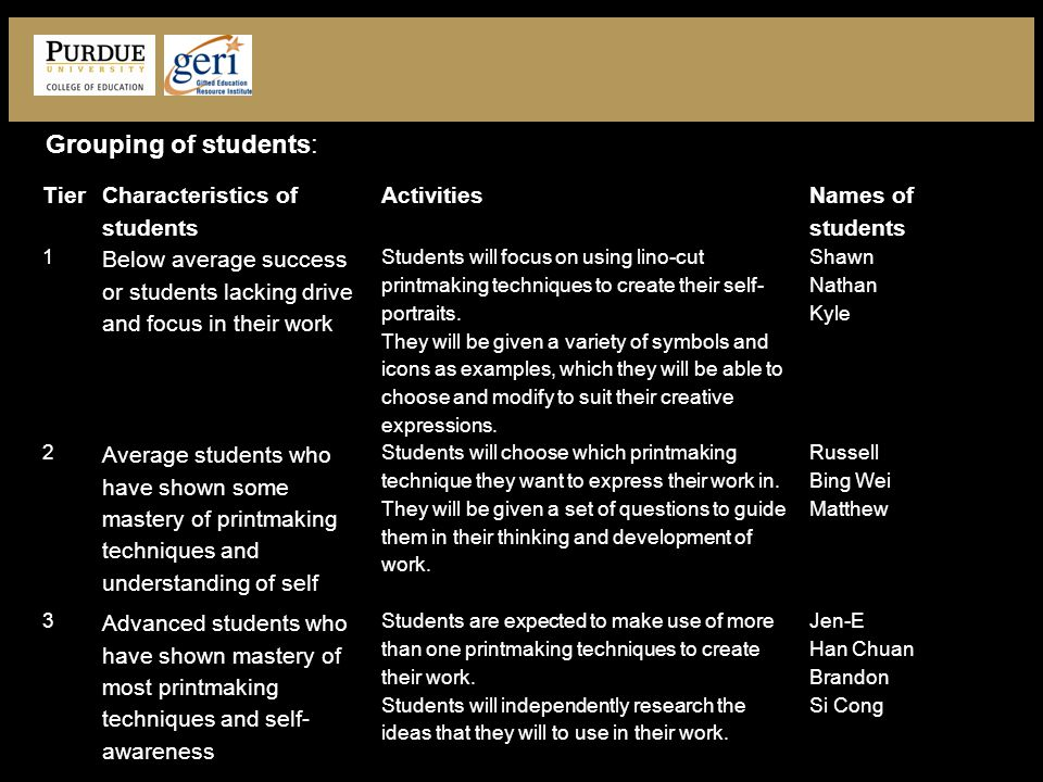 Tier Characteristics of students Activities Names of students 1 Below average success or students lacking drive and focus in their work Students will focus on using lino-cut printmaking techniques to create their self- portraits.