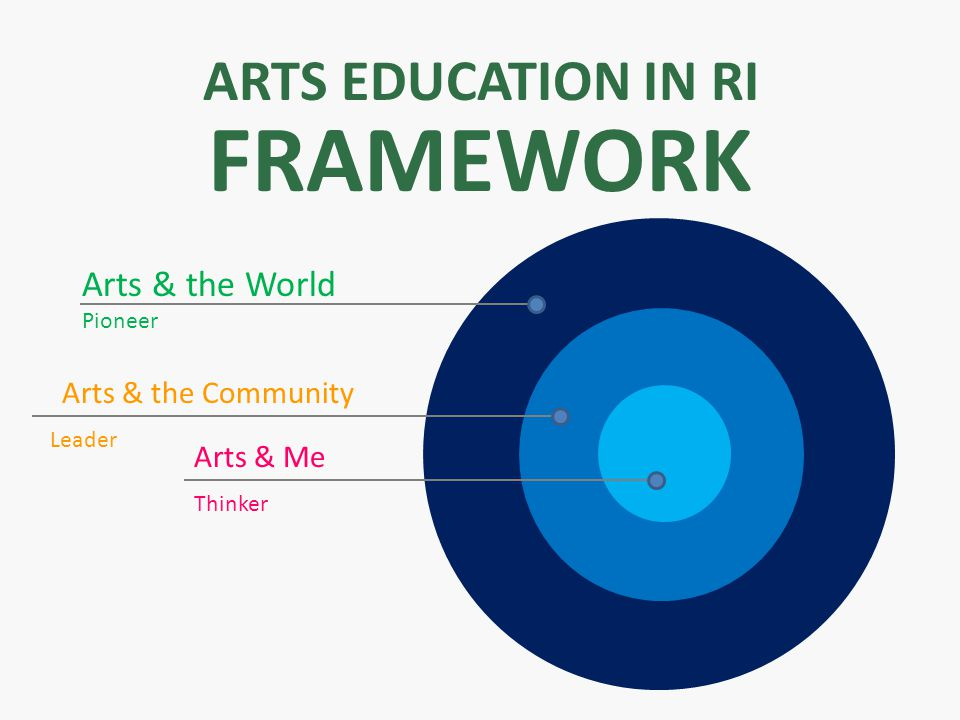 ARTS EDUCATION IN RI FRAMEWORK Arts & Me (thinker) Arts & the World Pioneer Arts & the Community Leader Arts & Me Thinker