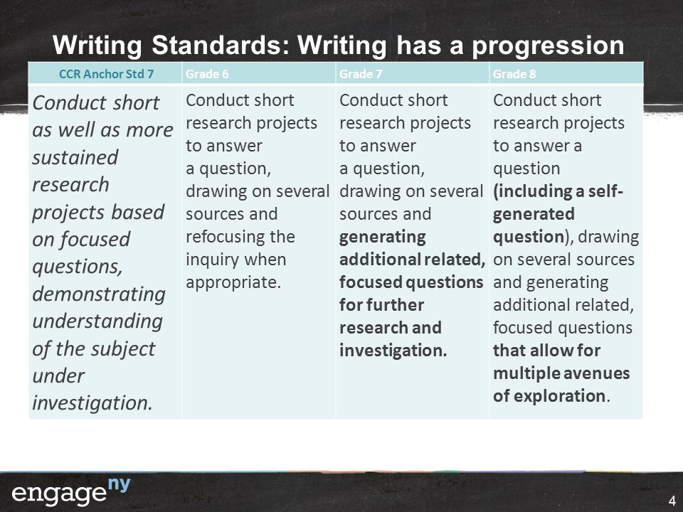 Writing Standards: Writing has a progression 4 CCR Anchor Std 7Grade 6Grade 7Grade 8 Conduct short as well as more sustained research projects based on focused questions, demonstrating understanding of the subject under investigation.
