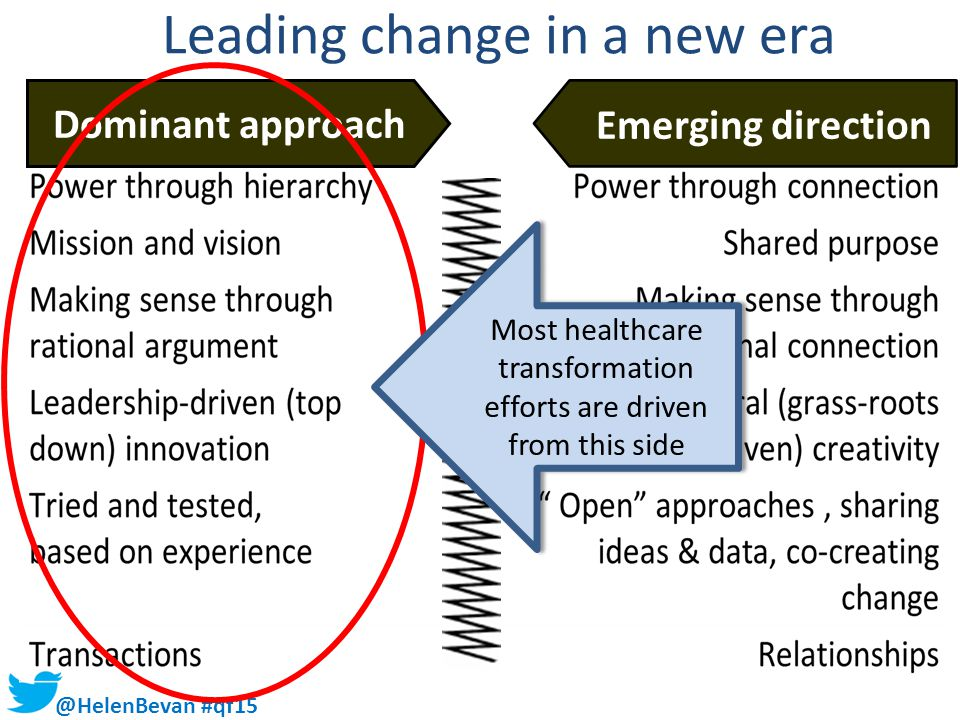 @HelenBevan #qf15 Leading change in a new era Dominant approach Emerging direction Most healthcare transformation efforts are driven from this side