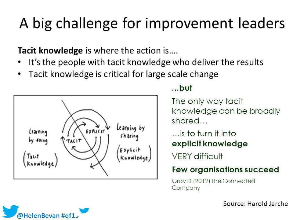 @HelenBevan #qf15 A big challenge for improvement leaders Tacit knowledge is where the action is…. It's the people with tacit knowledge who deliver th