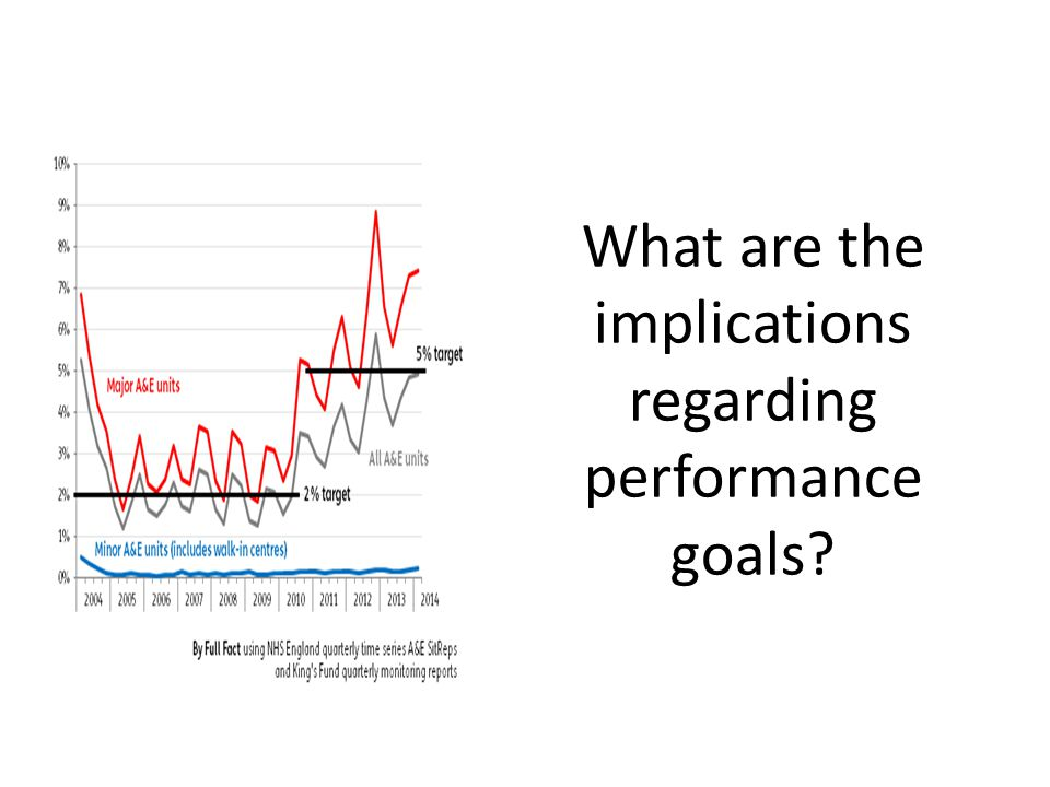 What are the implications regarding performance goals?