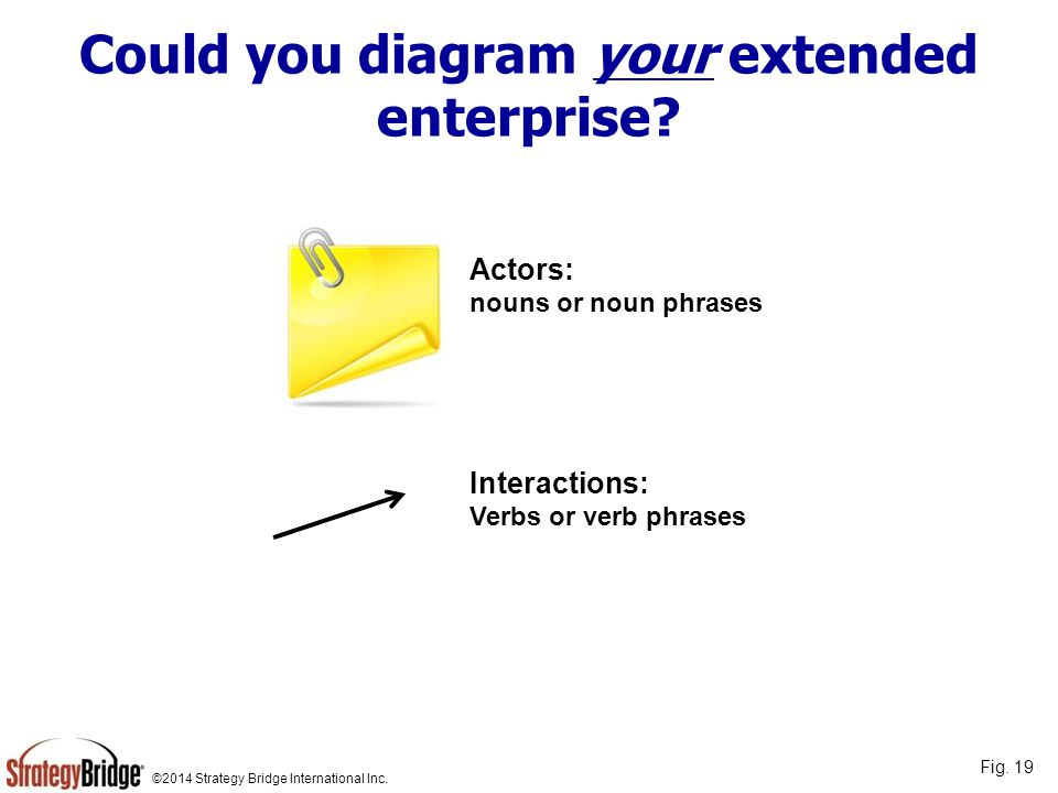 ©2014 Strategy Bridge International Inc. Could you diagram your extended enterprise? Actors: nouns or noun phrases Interactions: Verbs or verb phrases