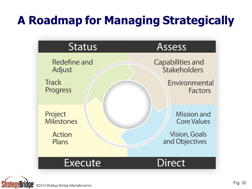 ©2014 Strategy Bridge International Inc. A Roadmap for Managing Strategically Fig. 30