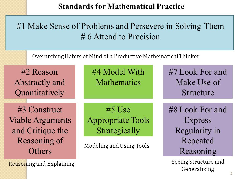 3 #2 Reason Abstractly and Quantitatively #3 Construct Viable Arguments and Critique the Reasoning of Others #4 Model With Mathematics #7 Look For and Make Use of Structure #5 Use Appropriate Tools Strategically #8 Look For and Express Regularity in Repeated Reasoning Reasoning and Explaining Modeling and Using Tools Seeing Structure and Generalizing Overarching Habits of Mind of a Productive Mathematical Thinker Standards for Mathematical Practice #1 Make Sense of Problems and Persevere in Solving Them # 6 Attend to Precision