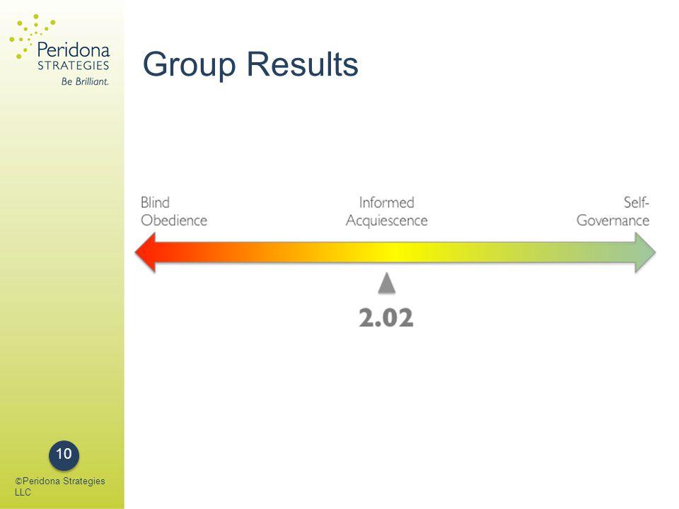 Group Results © Peridona Strategies LLC 10