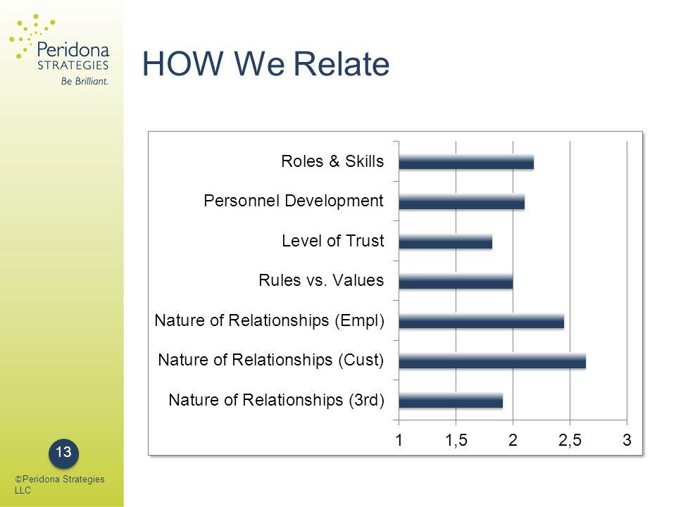 HOW We Relate © Peridona Strategies LLC 13
