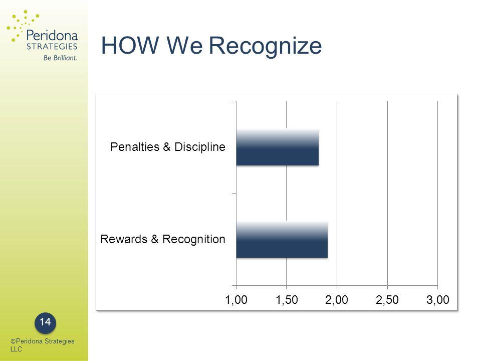 HOW We Recognize © Peridona Strategies LLC 14