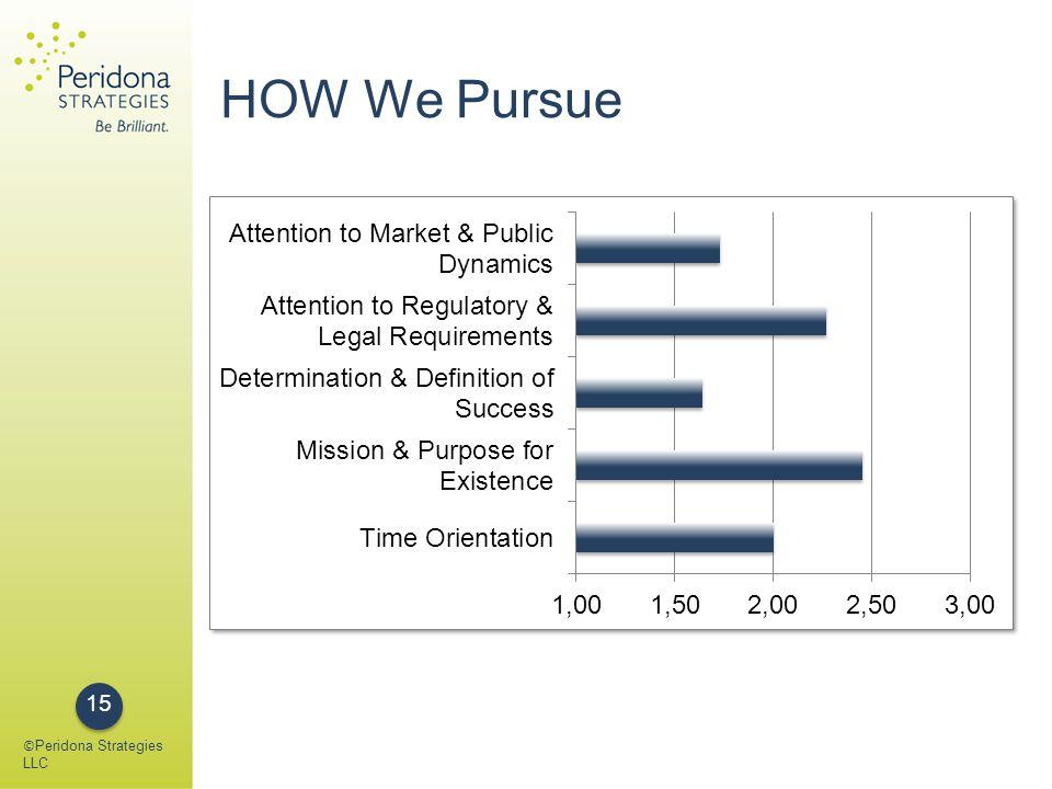 HOW We Pursue © Peridona Strategies LLC 15