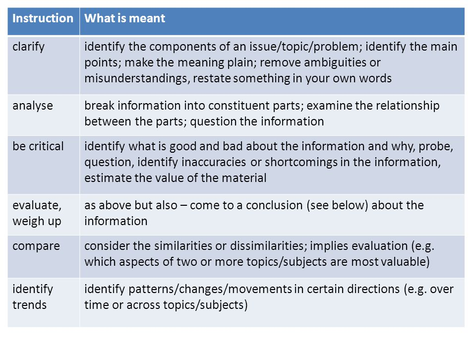 InstructionWhat is meant clarifyidentify the components of an issue/topic/problem; identify the main points; make the meaning plain; remove ambiguitie