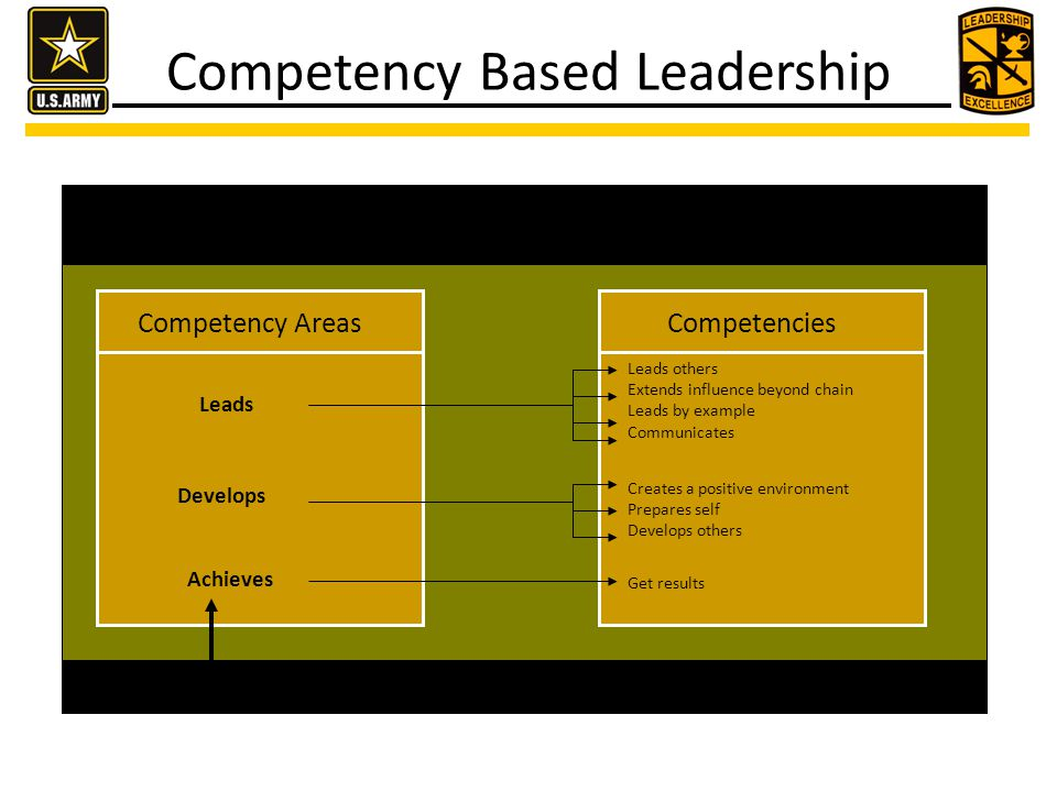 LEADERS IN THE 21ST CENTURY Competency AreasCompetencies Leads Leads others Extends influence beyond chain Leads by example Communicates Develops Crea