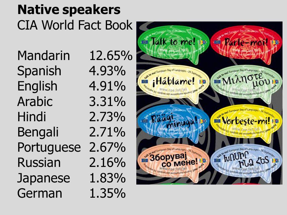 Native speakers CIA World Fact Book Mandarin12.65% Spanish 4.93% English 4.91% Arabic 3.31% Hindi 2.73% Bengali 2.71% Portuguese 2.67% Russian 2.16% Japanese 1.83% German 1.35%
