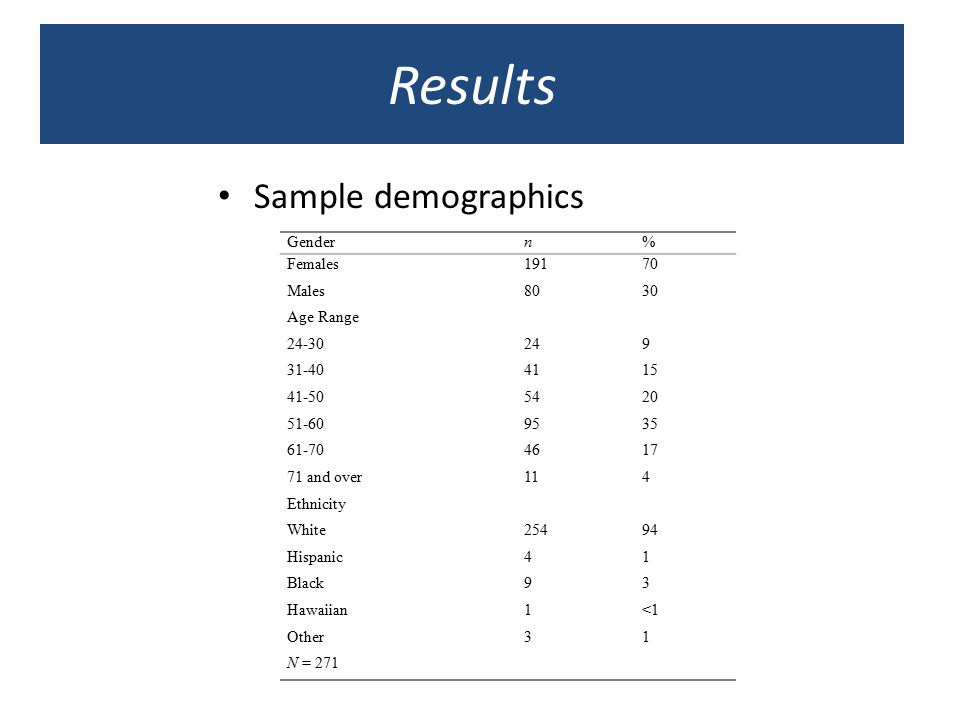 Results Sample demographics Gendern% Females19170 Males8030 Age Range 24-30249 31-404115 41-505420 51-609535 61-704617 71 and over114 Ethnicity White2