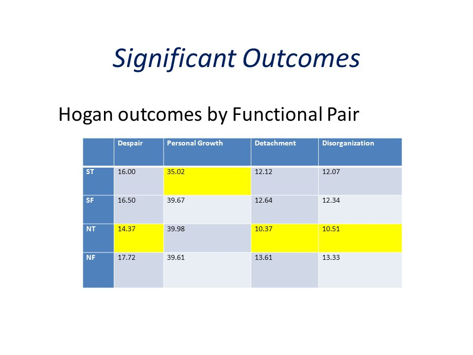 Significant Outcomes Hogan outcomes by Functional Pair DespairPersonal GrowthDetachmentDisorganization ST16.0035.0212.1212.07 SF16.5039.6712.6412.34 N