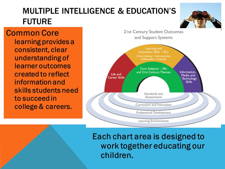 Common Core learning provides a consistent, clear understanding of learner outcomes created to reflect information and skills students need to succeed