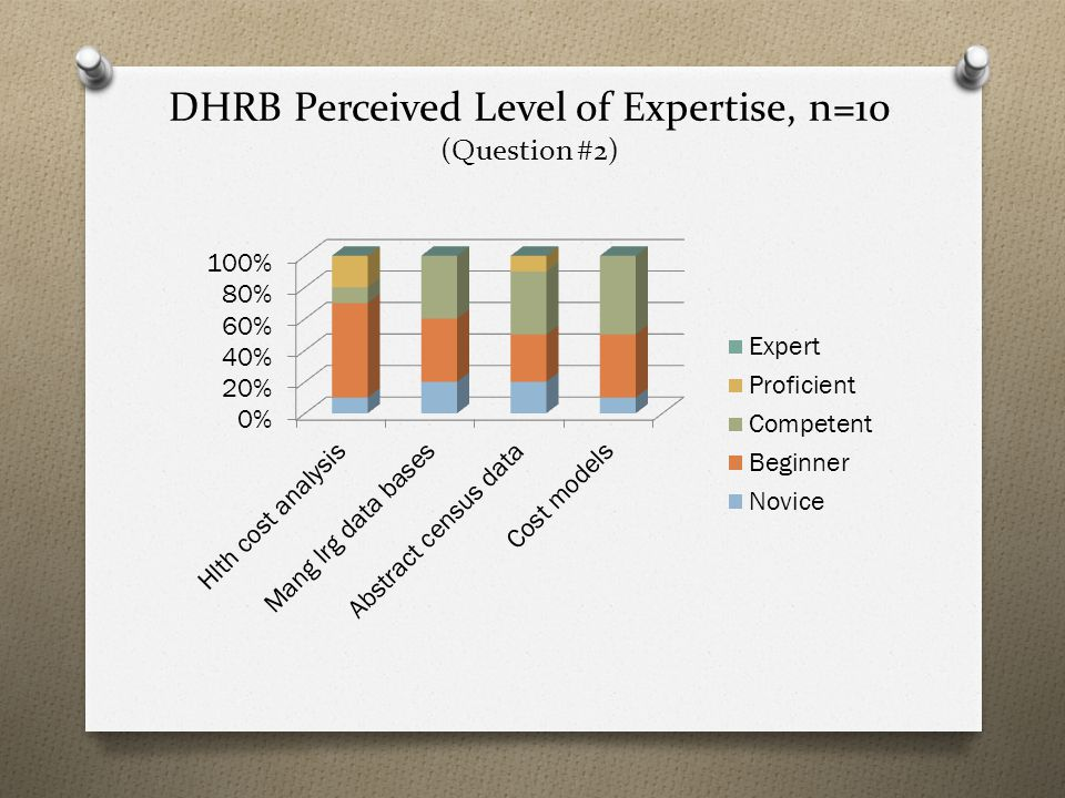 DHRB Perceived Level of Expertise, n=10 (Question #2)