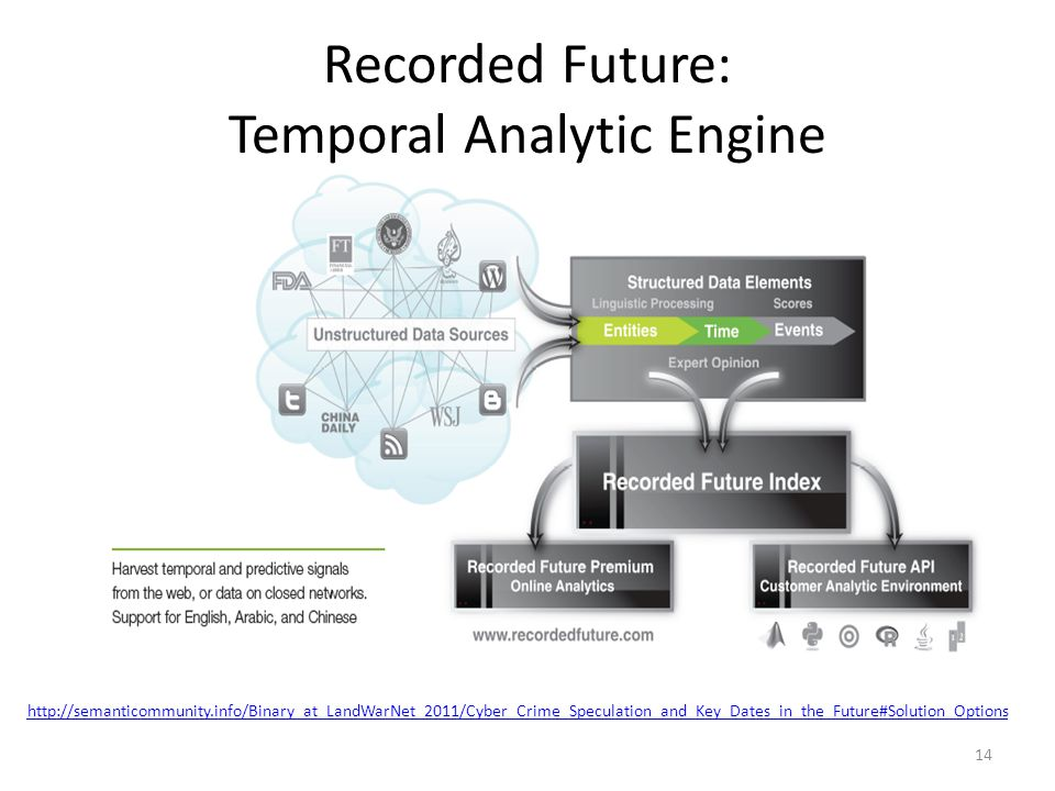 Recorded Future: Temporal Analytic Engine 14 http://semanticommunity.info/Binary_at_LandWarNet_2011/Cyber_Crime_Speculation_and_Key_Dates_in_the_Futur