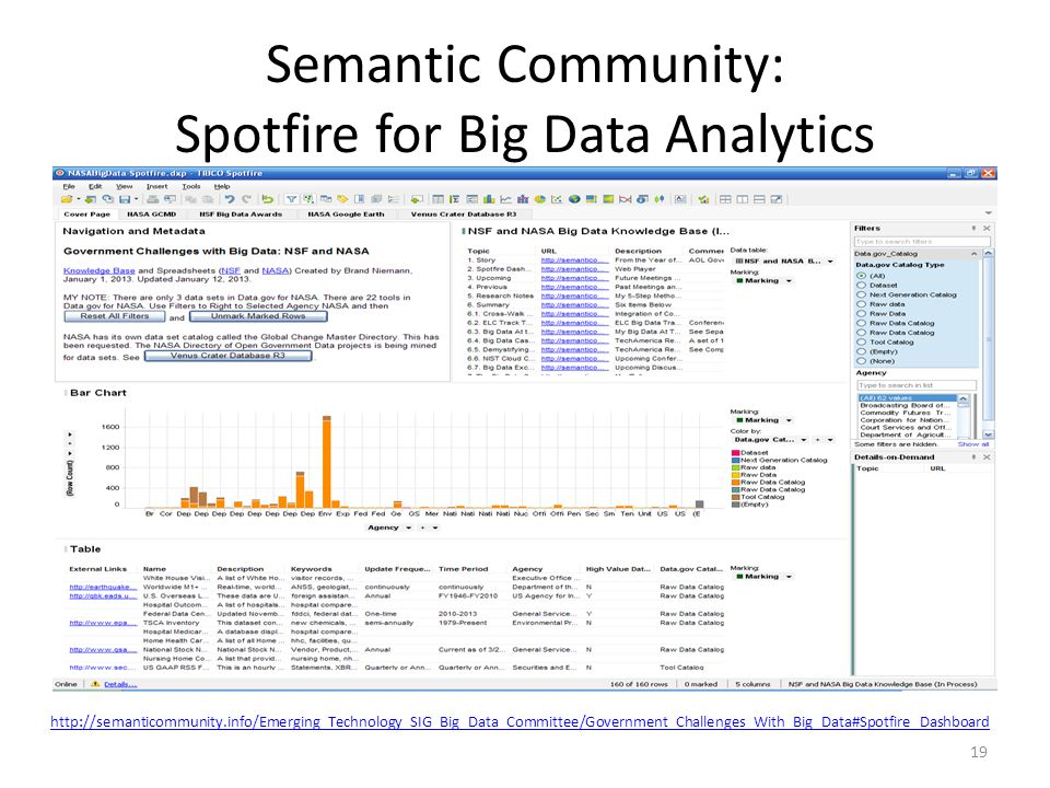 Semantic Community: Spotfire for Big Data Analytics 19 http://semanticommunity.info/Emerging_Technology_SIG_Big_Data_Committee/Government_Challenges_W