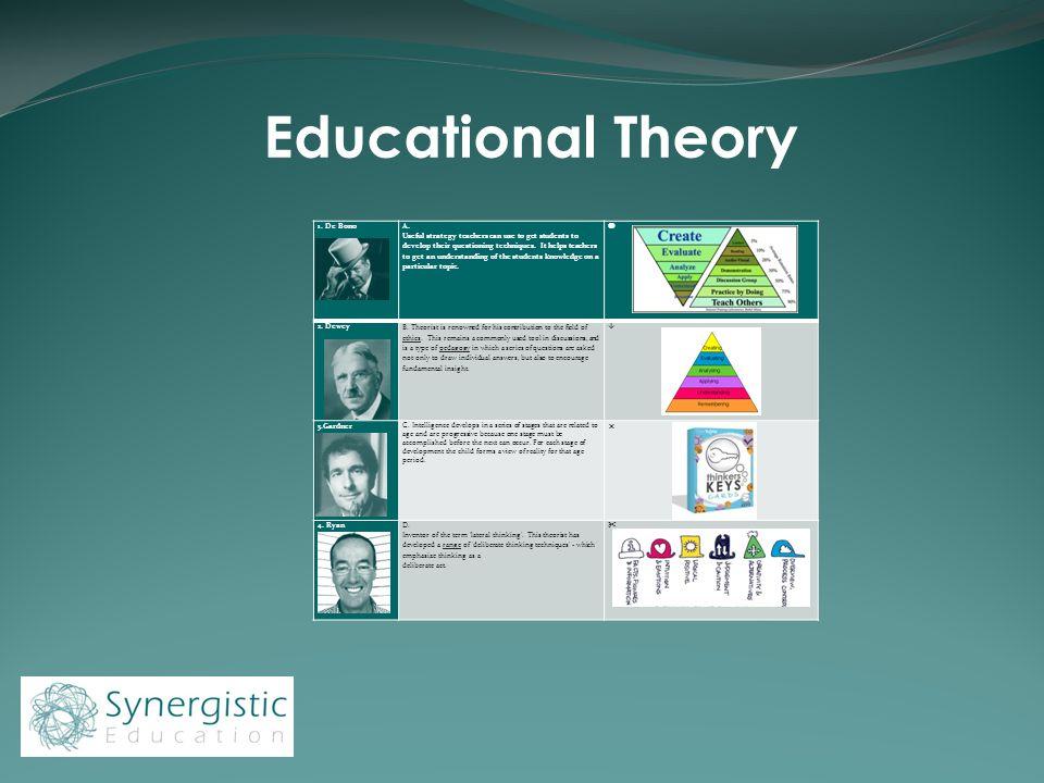 Educational Theory 1. De Bono A.