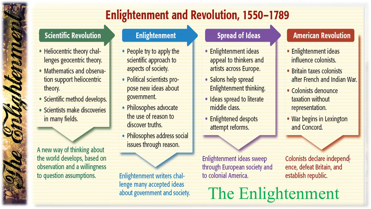 THE EFFECTS OF THE ENLIGHTENMENT  The Enlightenment affected many areas of human existence, including politics; perhaps the most famous example is that of the US Declaration of Independence.