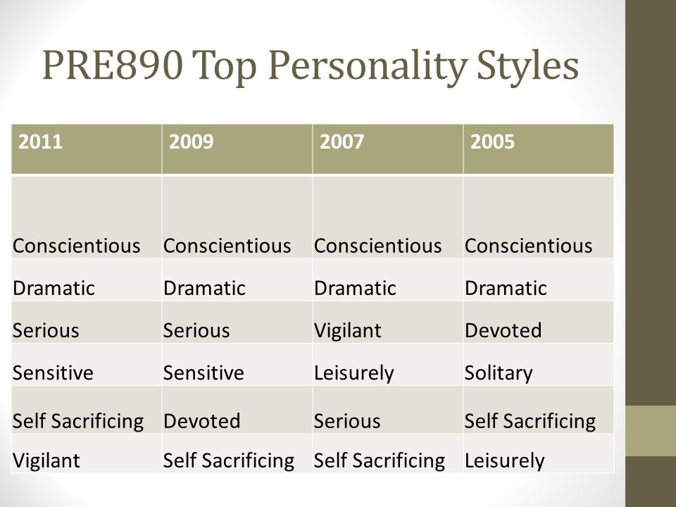 PRE890 Top Personality Styles 2011200920072005 Conscientious Dramatic Serious VigilantDevoted Sensitive LeisurelySolitary Self SacrificingDevotedSeriousSelf Sacrificing VigilantSelf Sacrificing Leisurely