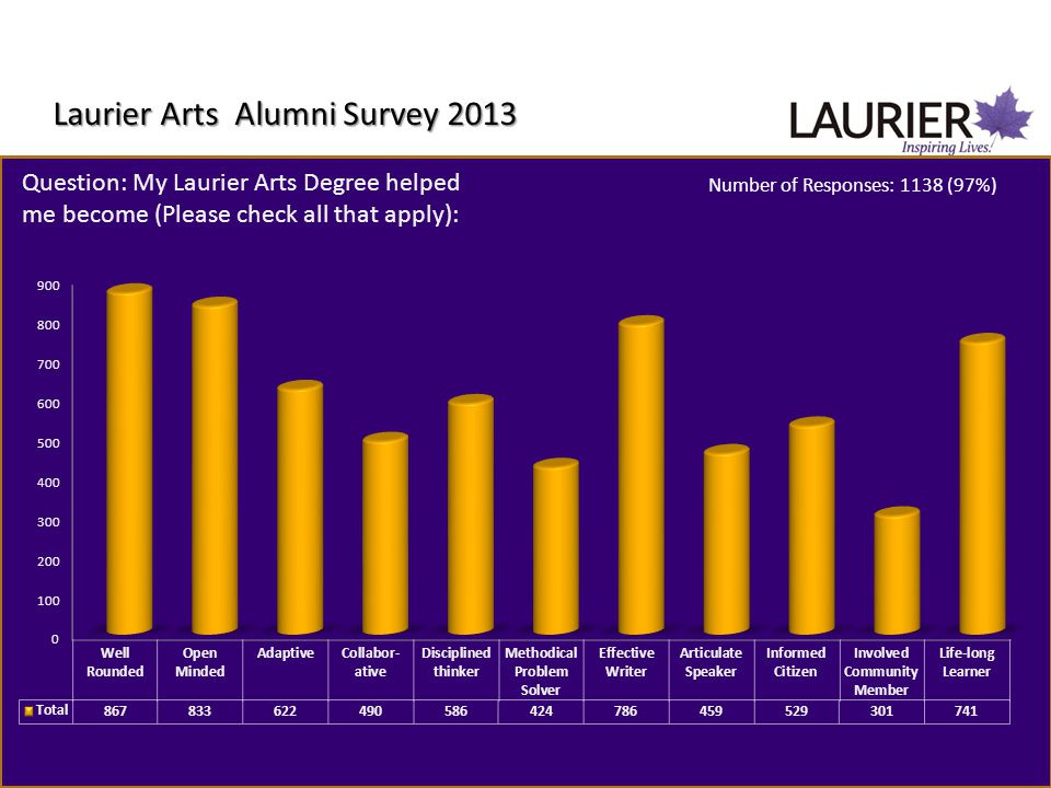 Laurier Arts Alumni Survey 2013 Question: My Laurier Arts Degree helped me become (Please check all that apply): Number of Responses: 1138 (97%)