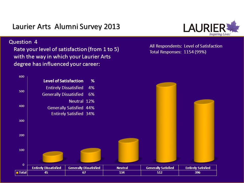 Laurier Arts Alumni Survey 2013 Question 4 Rate your level of satisfaction (from 1 to 5) with the way in which your Laurier Arts degree has influenced your career: All Respondents: Level of Satisfaction Total Responses: 1154 (99%) Level of Satisfaction% Entirely Dissatisfied4% Generally Dissatisfied6% Neutral12% Generally Satisfied44% Entirely Satisfied34%