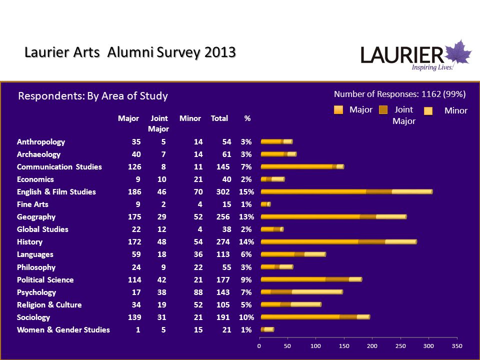 Laurier Arts Alumni Survey 2013 Respondents: By Year of Graduation Number of Responses: 1078 (92%)