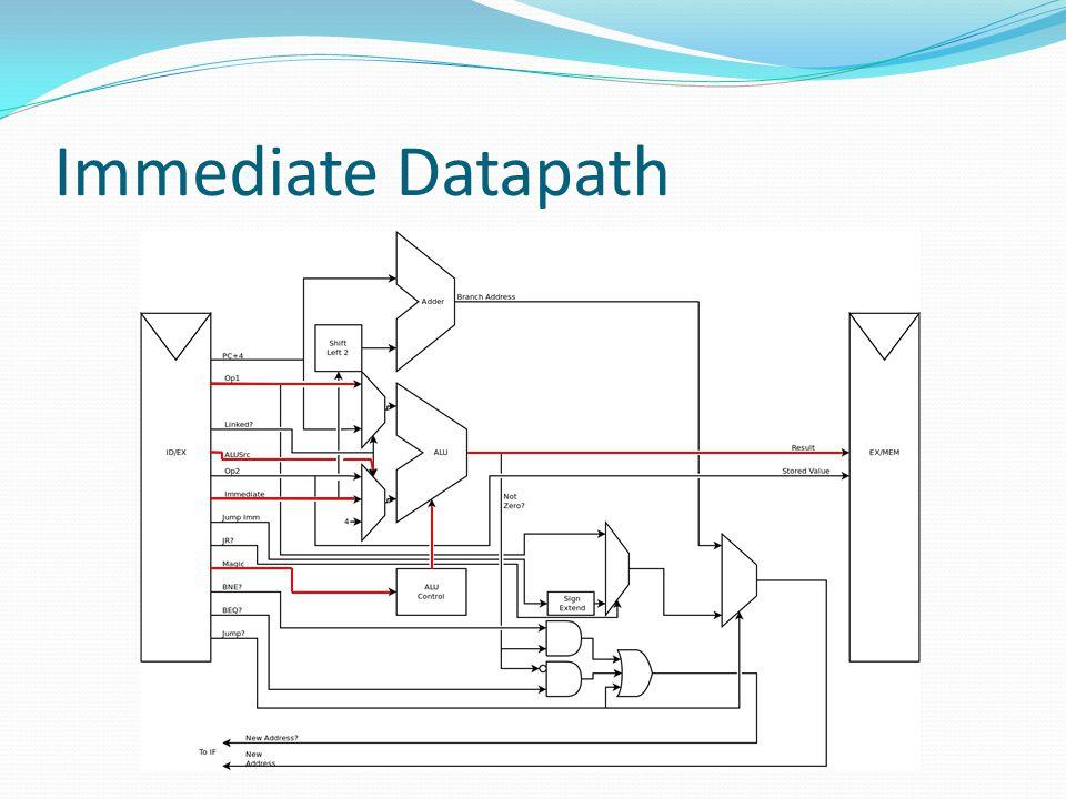 Immediate Datapath