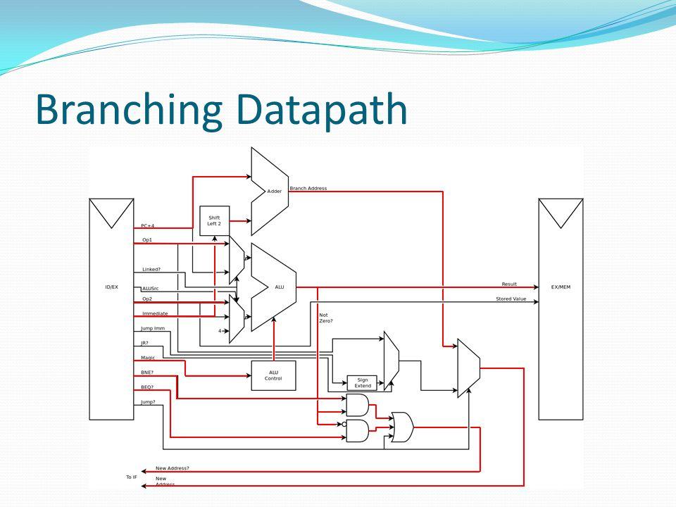 Branching Datapath