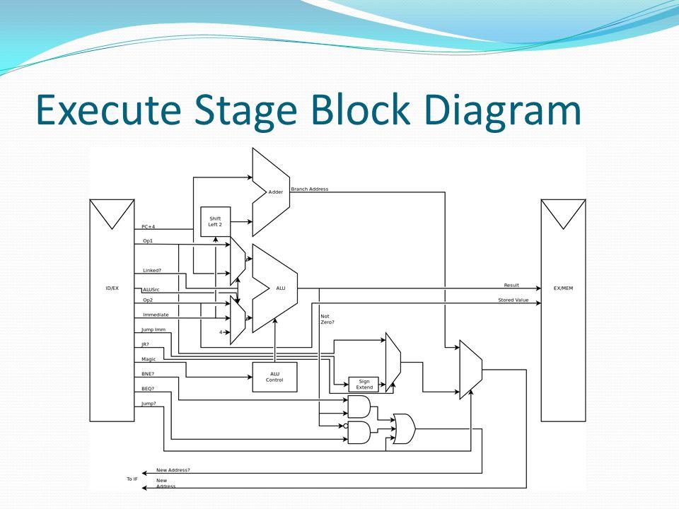 Execute Stage Block Diagram