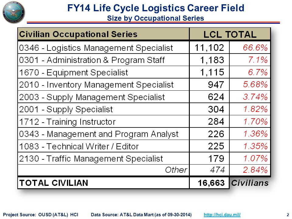 2 Project Source: OUSD (AT&L) HCI Data Source: AT&L Data Mart (as of 09-30-2014) http://hci.dau.mil/http://hci.dau.mil/ FY14 Life Cycle Logistics Career Field Size by Occupational Series