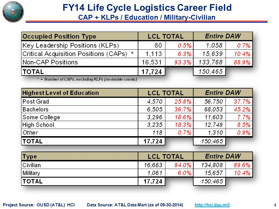 4 Project Source: OUSD (AT&L) HCI Data Source: AT&L Data Mart (as of 09-30-2014) http://hci.dau.mil/http://hci.dau.mil/ FY14 Life Cycle Logistics Career Field CAP + KLPs / Education / Military-Civilian