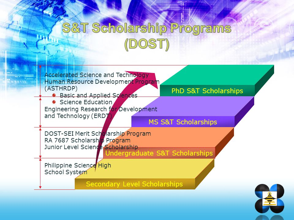 PhD S&T Scholarships MS S&T Scholarships Undergraduate S&T Scholarships Secondary Level Scholarships Accelerated Science and Technology Human Resource