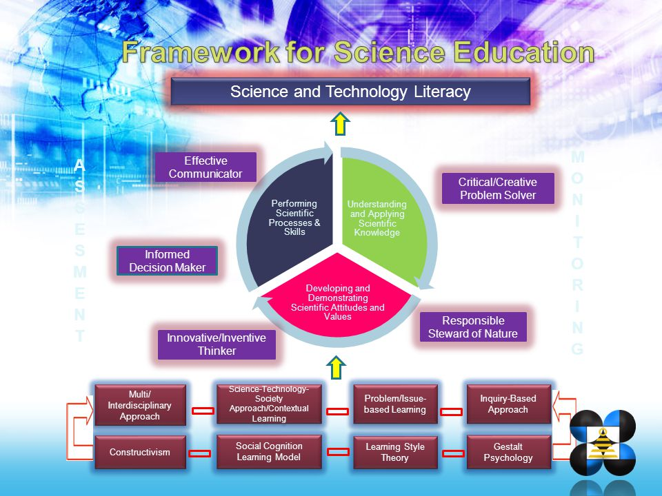 Science and Technology Literacy Effective Communicator Critical/Creative Problem Solver Responsible Steward of Nature Innovative/Inventive Thinker Inf