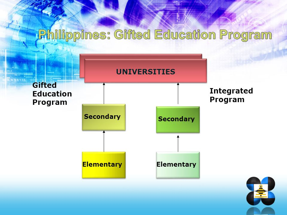 Gifted/Talented Children placed under special classes with special curriculum Selection/Admission Process ELEMENTARYSECONDARY DepEd SPED Program Children Gifted in the Arts PHSA (Philippine High School for the Arts) PSHS System (DOST) 110 S&T Oriented HS (DepEd) Regional Science HS (DepEd) Other private schools with special science curriculum Children Gifted in Mathematics and Science